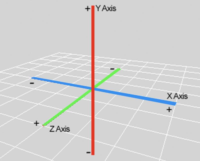XYZ axis